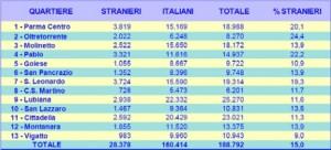 Grafico residenti stranieri