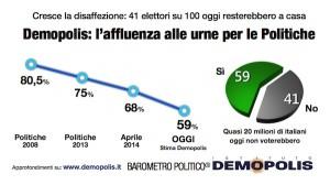 Affluenza elettorale (fonte Demopolis)