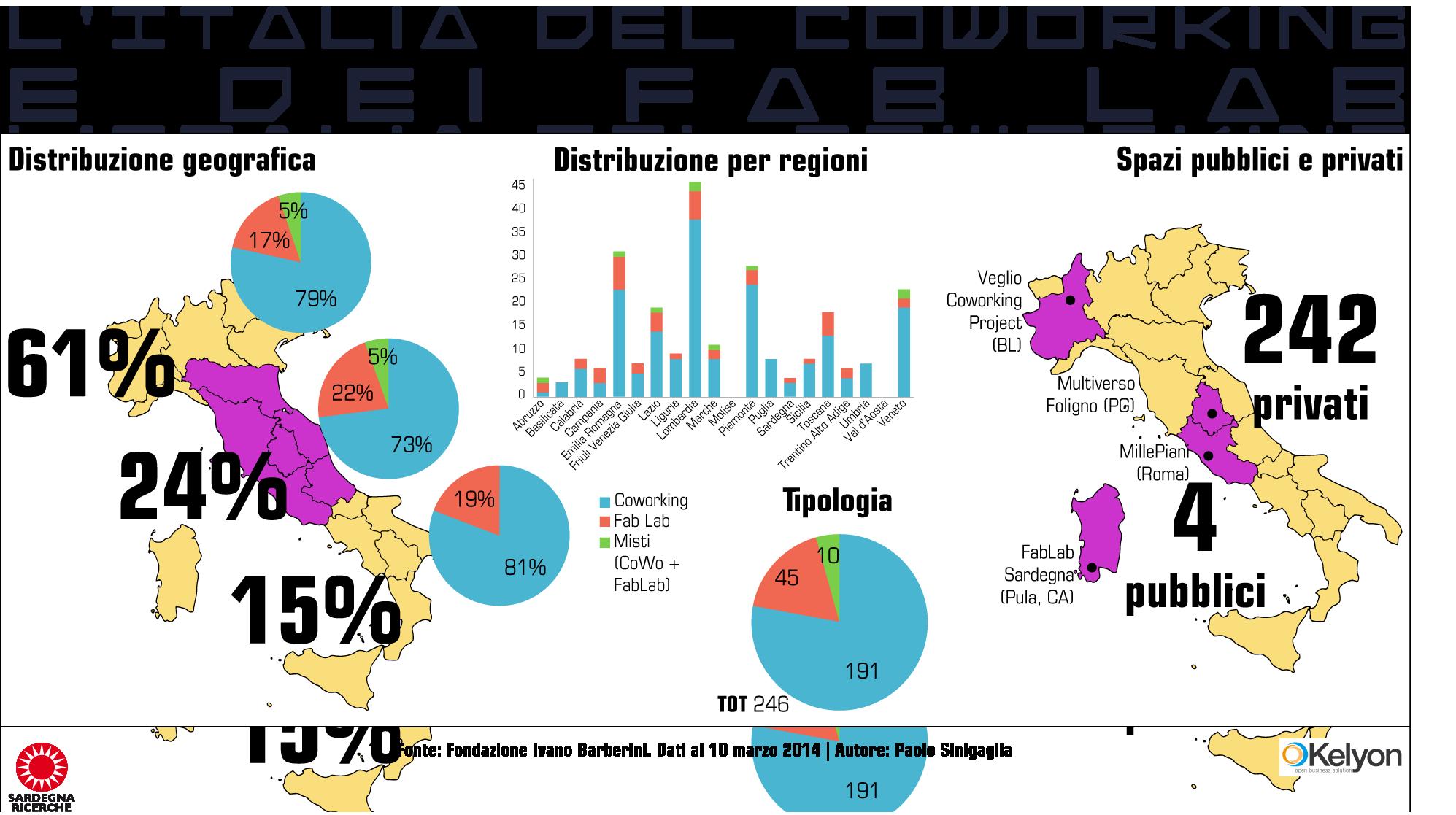 dati coworking italia