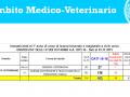 Ambito medico-veterinario