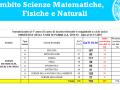 Ambito scienze matematiche, fisiche e naturali